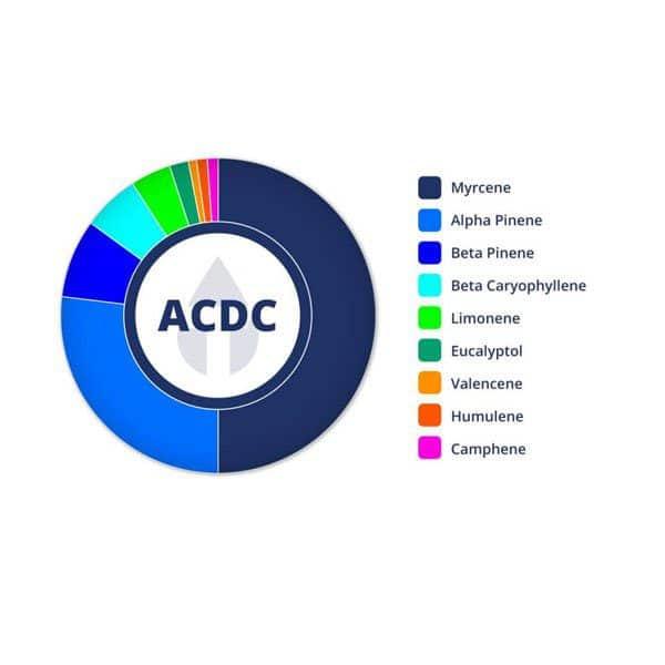 ACDC 30ml Tincture 2